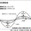 パッシブデザイン01「パッシブデザインの目指す方向性」